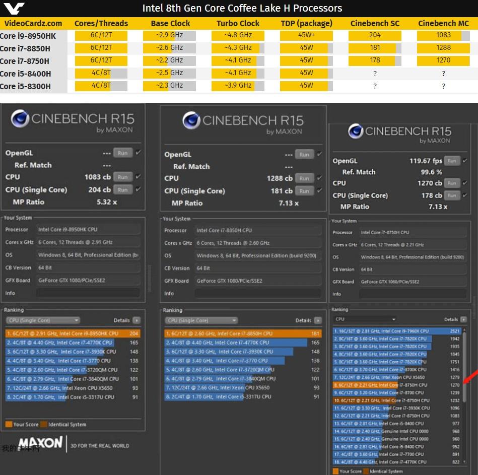 Filtradas las puntuaciones de los Core i9-8950HK, 8850H y 8750H en Cinebench 32
