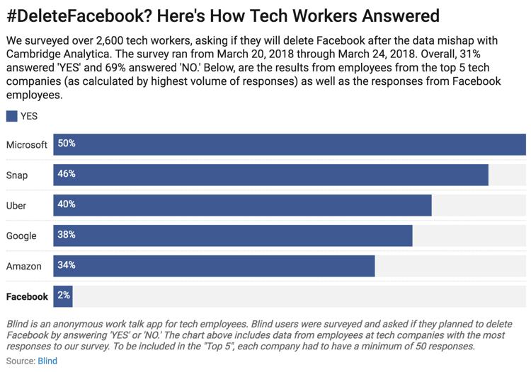 Empleados que se han planteado abandonar Facebook (#DeleteFacebook)