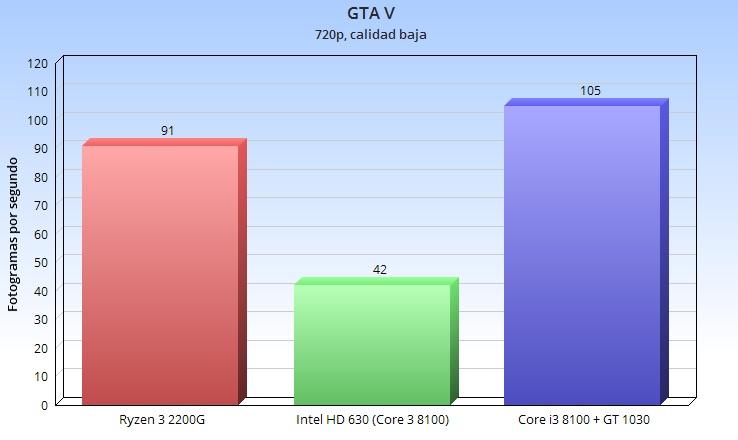 Análisis de la APU Ryzen 3 2200G; el valor del equilibrio 46