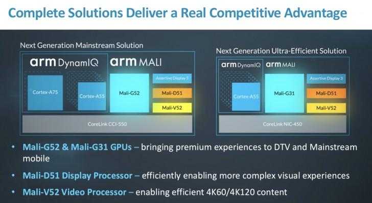 ARM presenta dos nuevas GPUs; Mali-G52 y Mali-G31 32