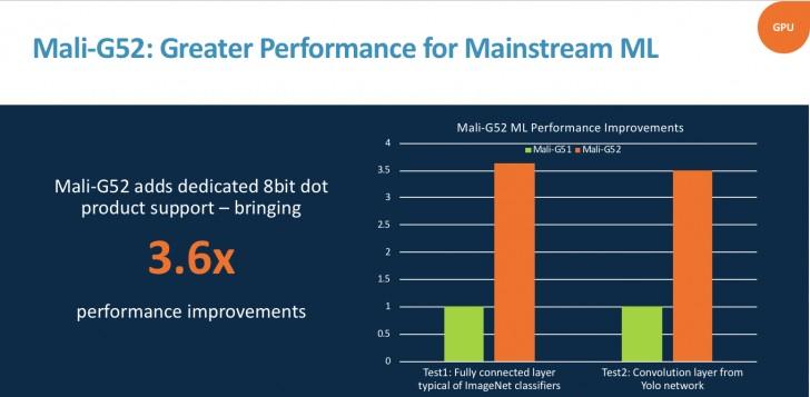 ARM presenta dos nuevas GPUs; Mali-G52 y Mali-G31 34