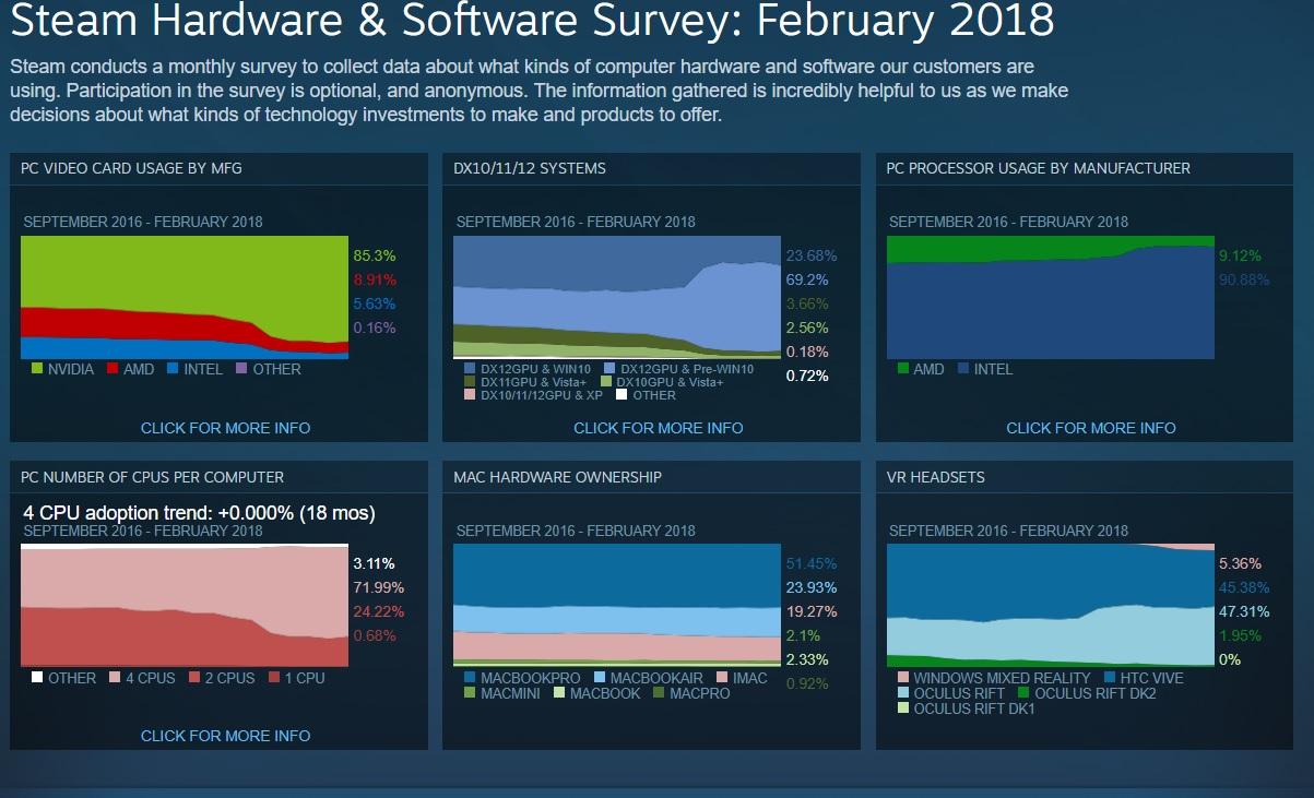 Windows 7 es el sistema operativo más popular en Steam 33