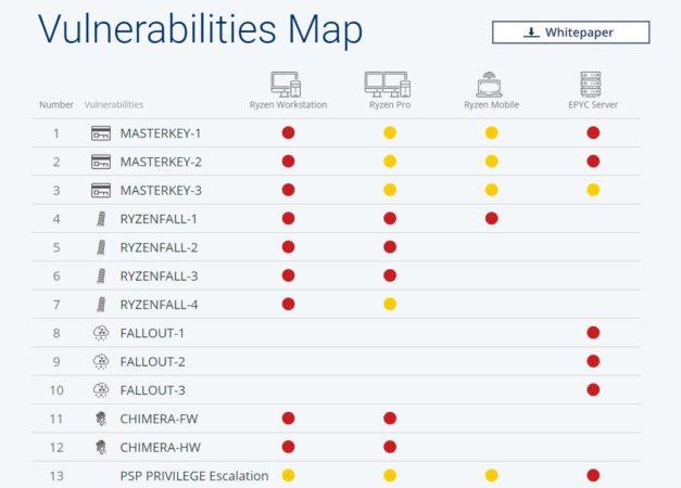 AMD ya tiene su pesadilla: descubiertas 13 vulnerabilidades críticas en Ryzen y EPYC 31