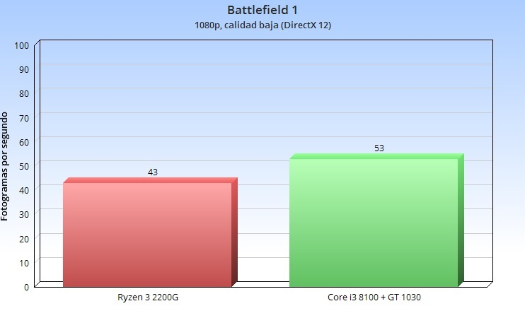 Análisis de la APU Ryzen 3 2200G; el valor del equilibrio 57