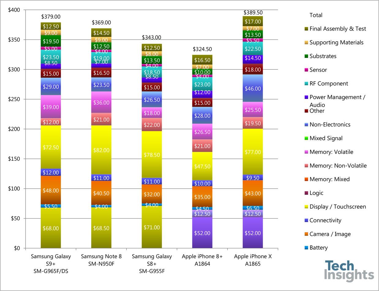 Coste de fabricación del Galaxy S9+ de Samsung 29