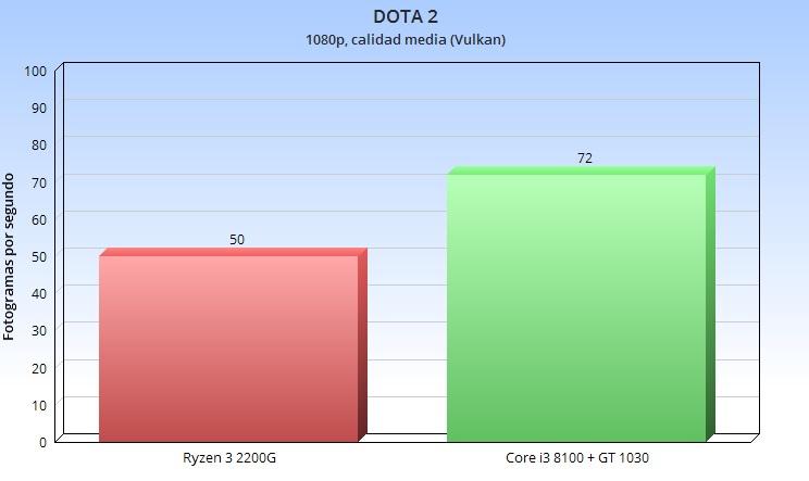 Análisis de la APU Ryzen 3 2200G; el valor del equilibrio 60