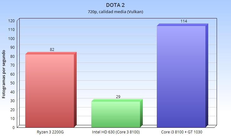 Análisis de la APU Ryzen 3 2200G; el valor del equilibrio 43
