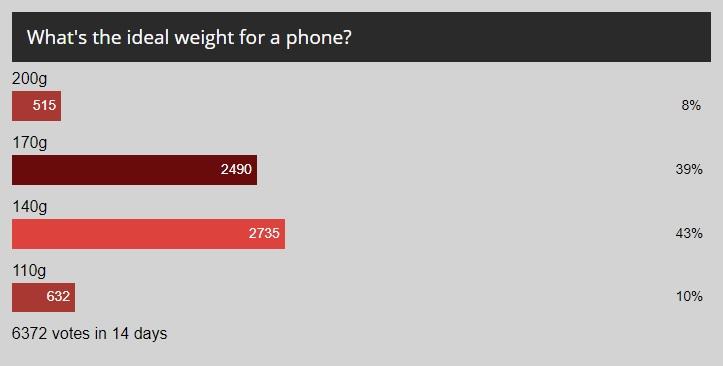 ¿Cuál es el peso ideal de un smartphone actual? 32
