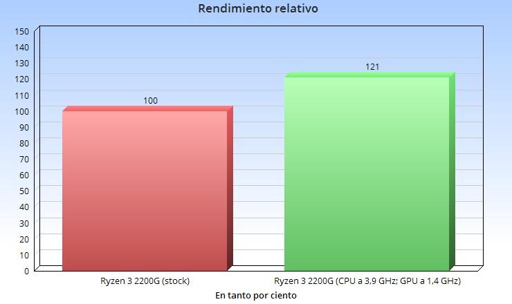 Análisis de la APU Ryzen 3 2200G; el valor del equilibrio 72