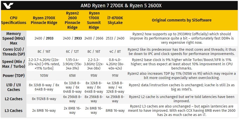 Análisis de los procesadores Ryzen 5 2600 y Ryzen 7 2700X 31