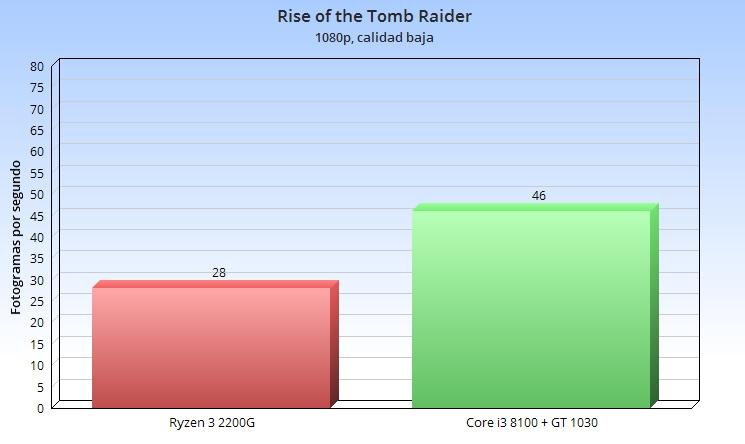 Análisis de la APU Ryzen 3 2200G; el valor del equilibrio 49