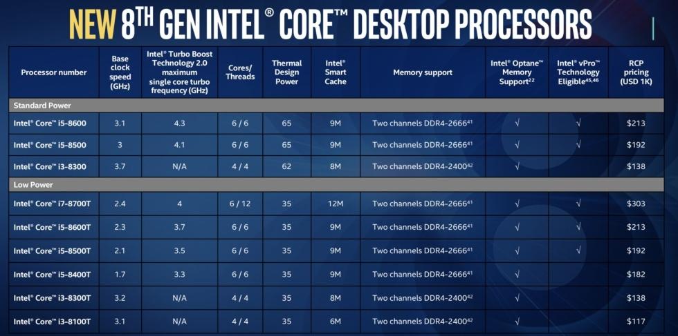 Intel Core i5 e i3 de octava generacion para portatiles