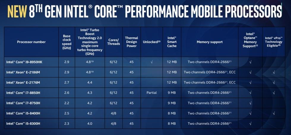 Intel Core i9 e i7 de octava generacion para portatiles