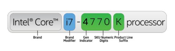 Guía de procesadores Intel, desenredando la madeja de un catálogo confuso 44