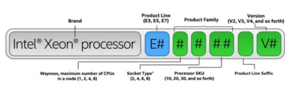 Guía de procesadores Intel, desenredando la madeja de un catálogo confuso 48