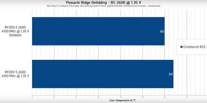 AMD ha utiliza soldadura en los Ryzen serie 2000: buenas temperaturas 29