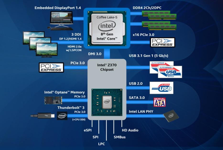 Placas base y chipset: ¿Qué modelo es el más apropiado para mi? 33