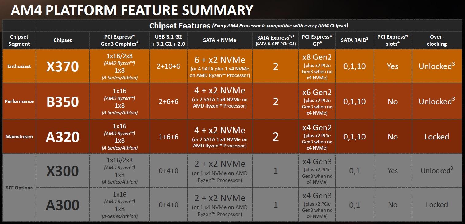 Placas base y chipset: ¿Qué modelo es el más apropiado para mi? 31