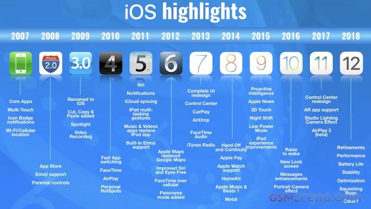 iOS de Apple, estos han sido sus cambios más importantes 31