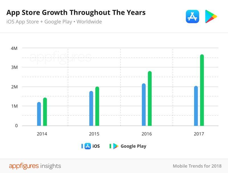 Baja el número de aplicaciones disponibles en la App Store, vemos por qué 34