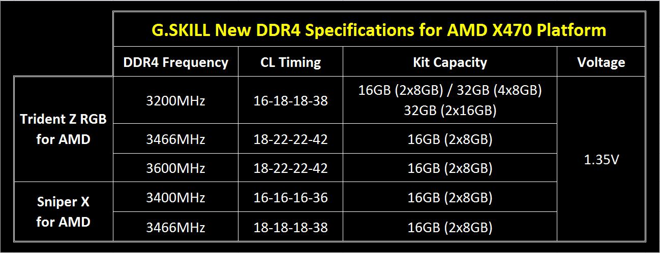 G.SKILL anuncia memoria DDR4 para Ryzen 2000 y placas base X470 32