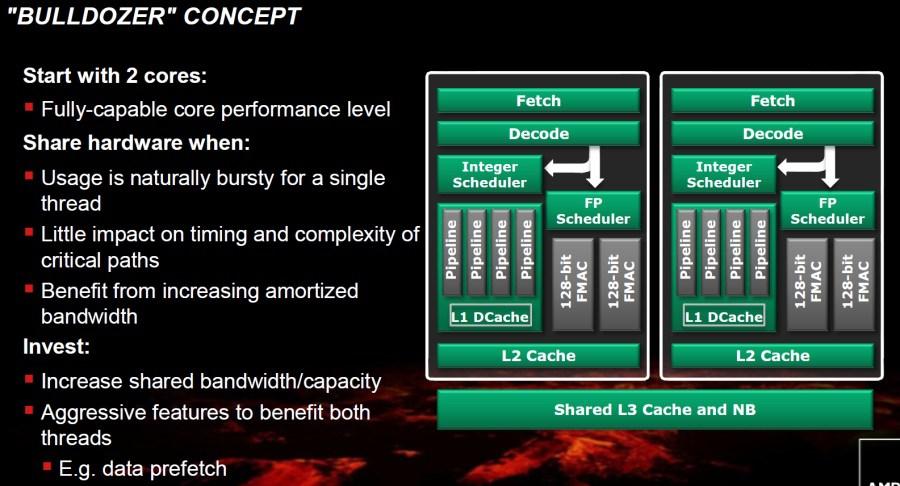 Procesadores AMD: Guía para poder diferenciarlos correctamente 31