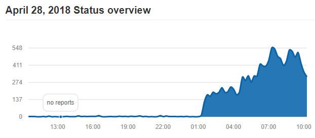 Telegram se cae en medio mundo durante horas ¿Ataques DDoS? (Actualización) 32