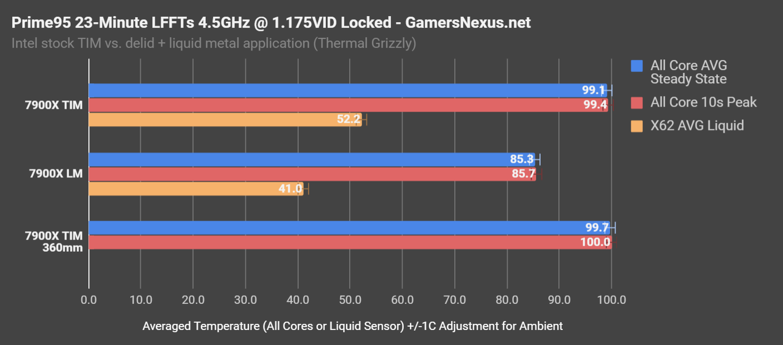 Intel lanzará procesadores Skylake-X con soldadura en lugar de pasta térmica 32