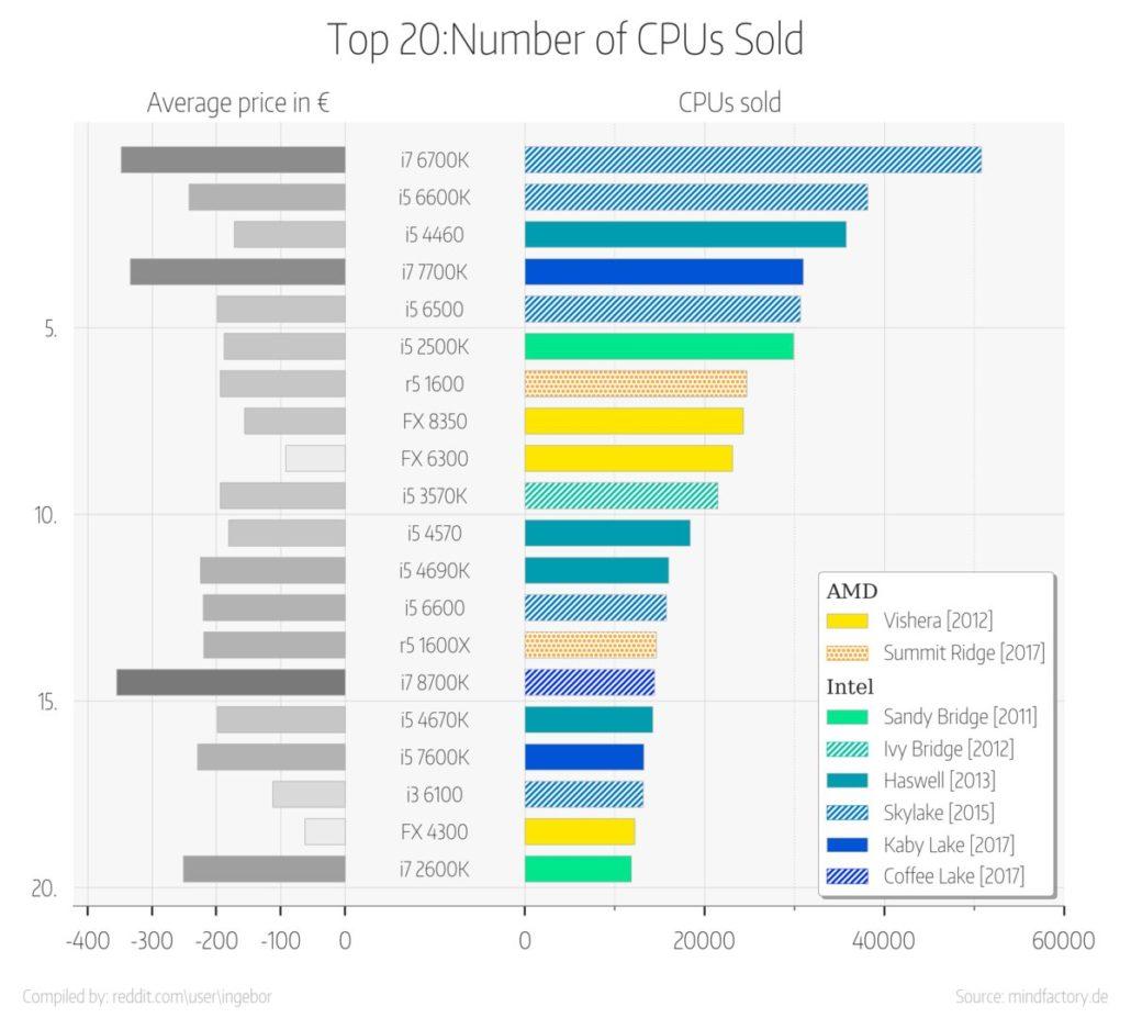 El Ryzen 5 1600 se convierte en la CPU AMD más vendida en un importante minorista alemán 30