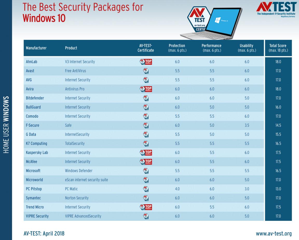 Los lectores opinan: ¿Usas antivirus en Windows? ¿Windows Defender? ¿Otra solución? 34