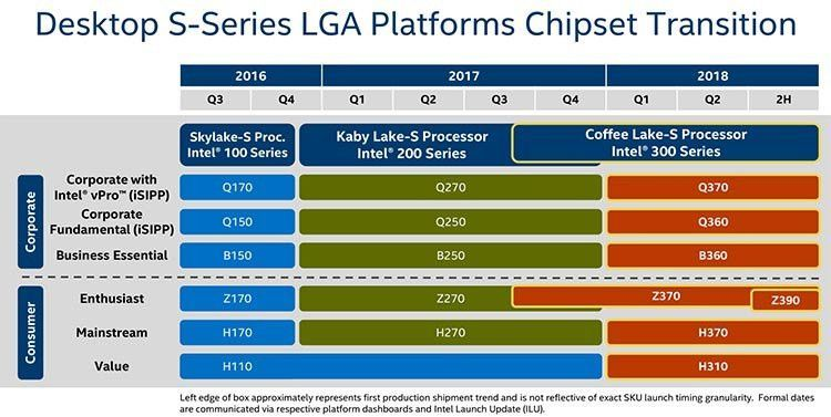 Intel detalla el chipset Z390 Express, el tope de gama en consumo 33
