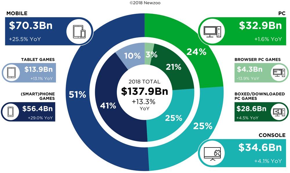 Porcentaje de ingresos que generarán móviles, consolas y PC en 2018