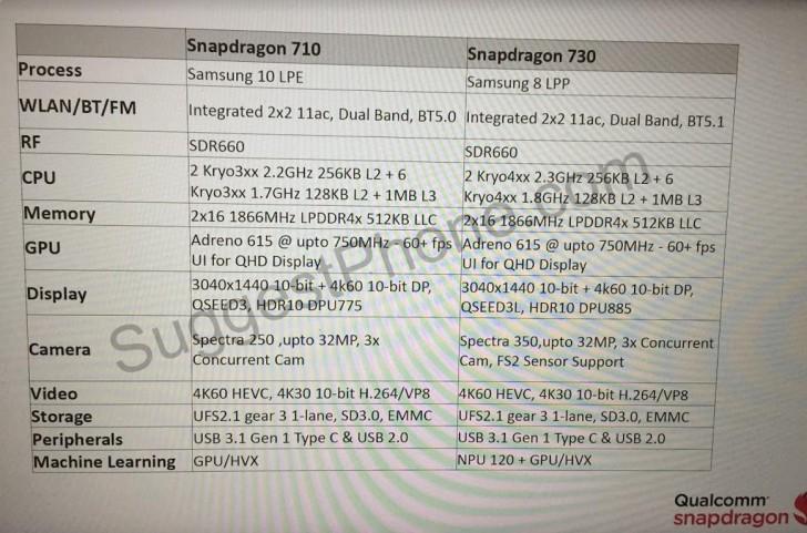 Especificaciones de los SoCs Snapdragon 710 y Snapdragon 730 30