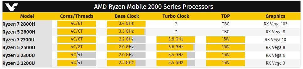 Posibles especificaciones de los Ryzen 7 2800H y Ryzen 5 2600H 33