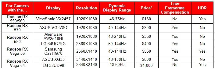¿Buscas monitor con FreeSync? AMD te ayuda a elegir con una guía simplificada 30