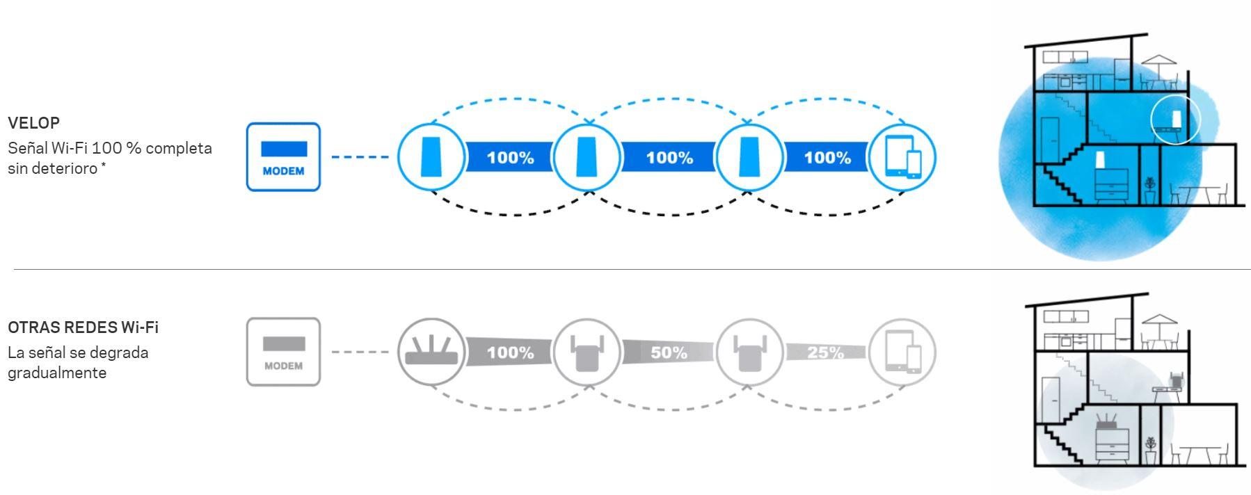 Linksys Velop, tecnología de malla para llevar WiFi a cualquier rincón de la casa 34
