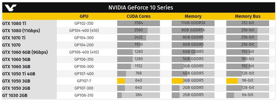 NVIDIA prepara una GeForce GTX 1050 con 3 GB de GDDR5 32