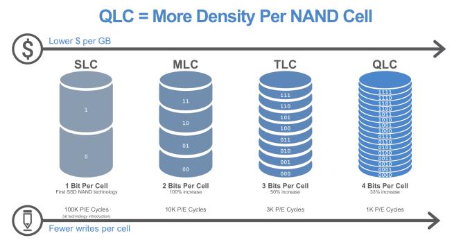 Micron 5210 ION, un SSD con memoria NAND Flash QLC 32