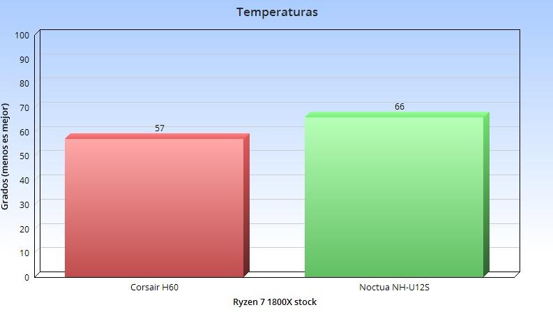 Análisis del Corsair H60 2018: refrigeración líquida todo en uno 41