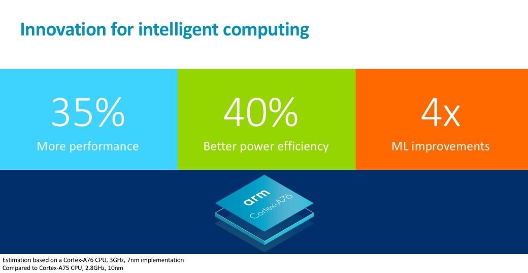ARM presenta el Cortex A76 para sacudir el monopolio de x86 en PCs 39