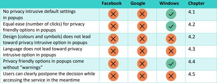 Cómo tratan la privacidad Facebook, Google y Windows 10 (Microsoft) según el Consejo de Consumidores de Noruega