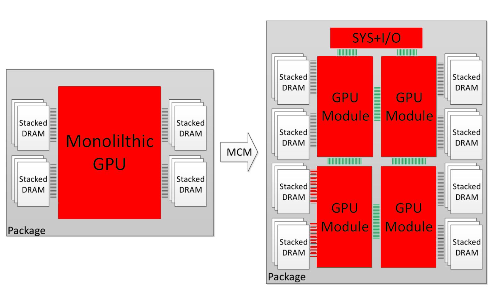 AMD confirma que Navi será una GPU monolítica, vemos por qué 32