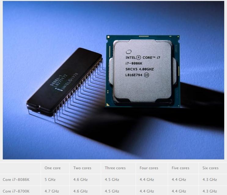 El modo turbo del Intel Core i7-8086K es casi idéntico al del Core i7-8700K 32