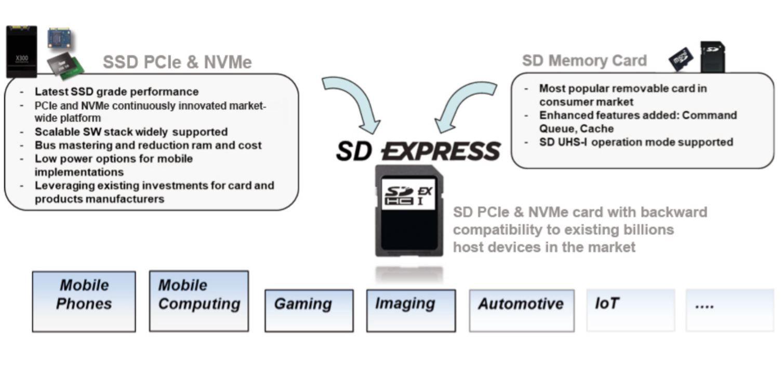 SD Express: impresionante aumento de capacidad y rendimiento 29