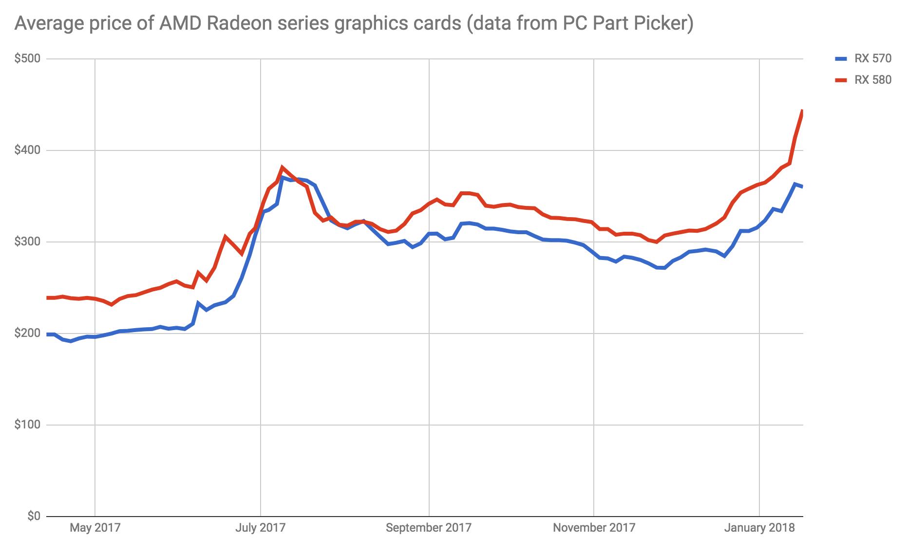 El precio de las GPU baja gracias al desplome de las criptomonedas 29