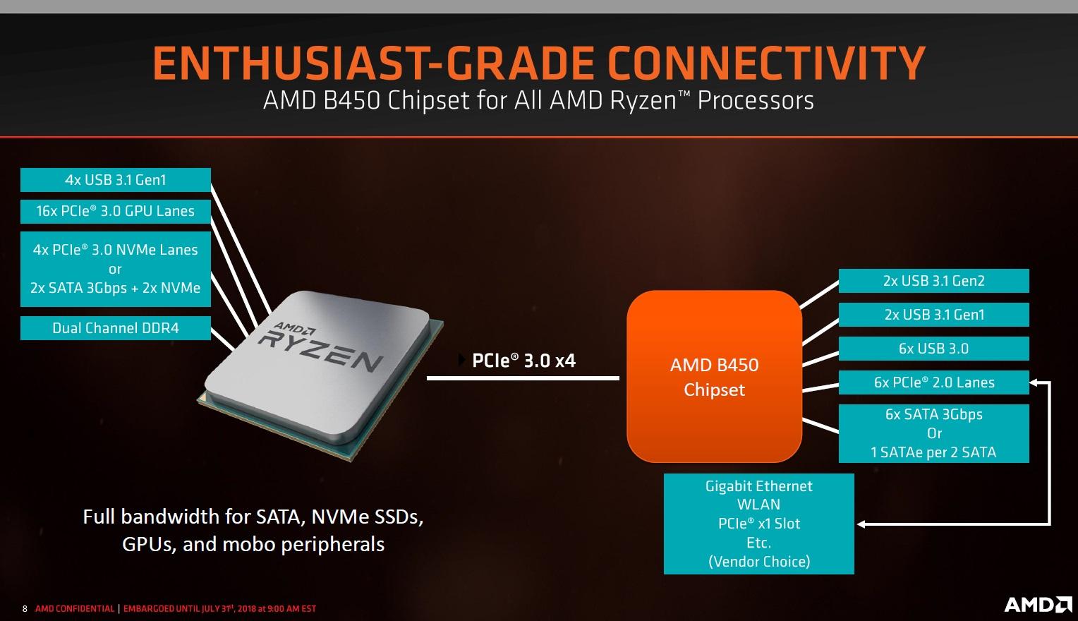 AMD anuncia el chipset B450: todo lo que debes saber 33