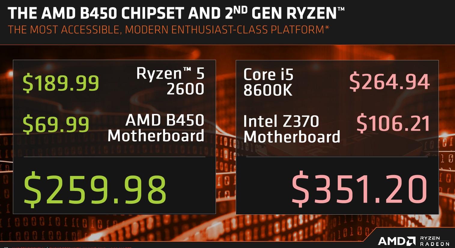 AMD anuncia el chipset B450: todo lo que debes saber 44