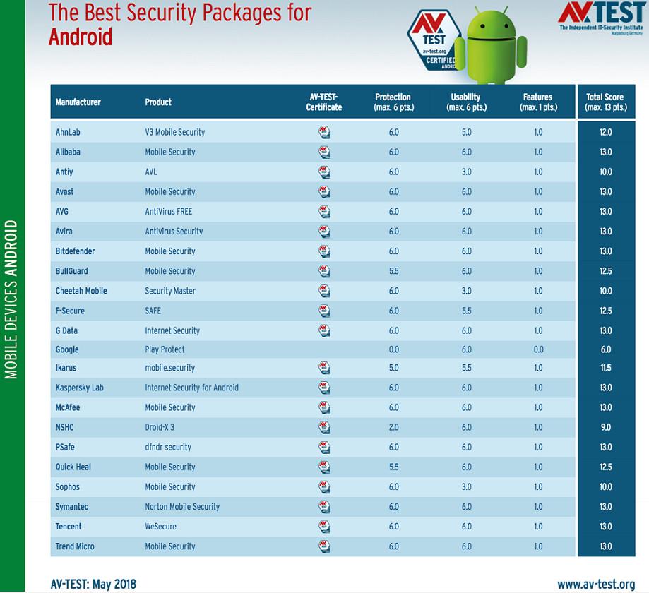 Antivirus para Android 2