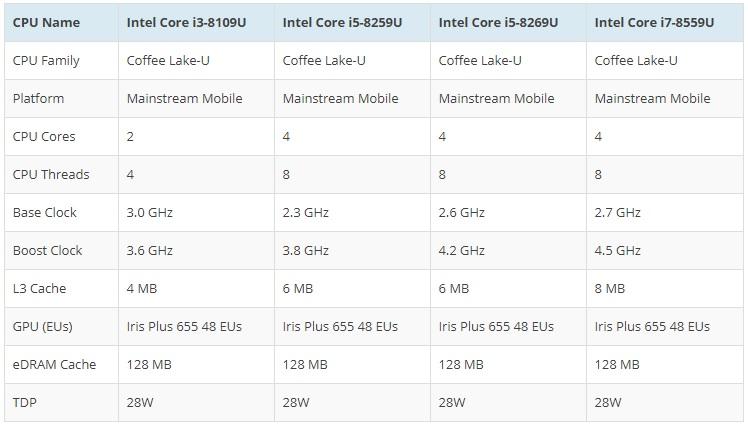 Intel Bean Canyon: nuevos NUC con iGPU Intel Iris Plus 32