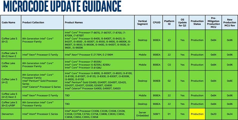 Intel confirma los Core 9000: Coffee Lake S de 8 núcleos 35